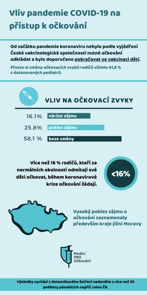 infografika - vliv pandemie COVID-19 na přístup k očkování