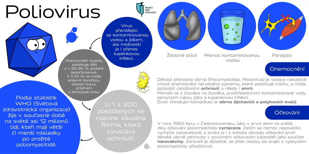 infografika - dětská přenosná obrna