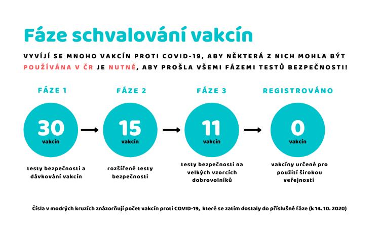 infografika - fáze schvalování vakcin