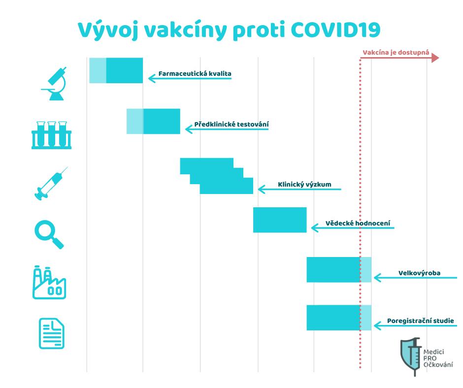 infografika k vývoji vakcíny proti COVID-19