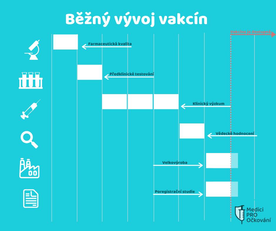 infografika k vývoji běžné vakcíny