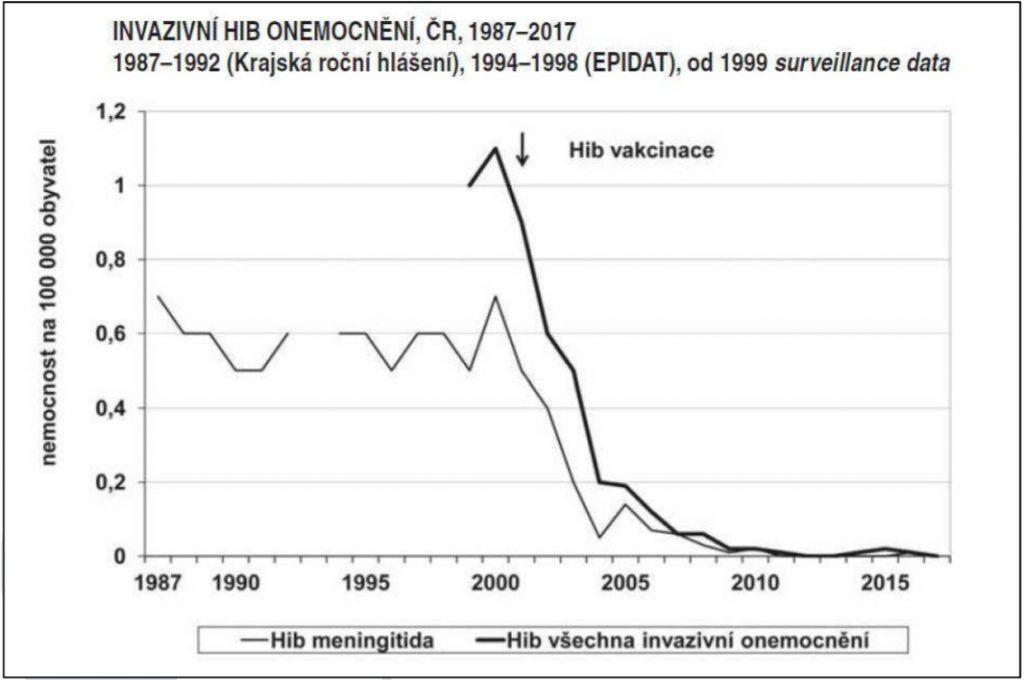 Graf znázorňující trend onemocnění vyvolaných Hib v České republice v posledních letech.