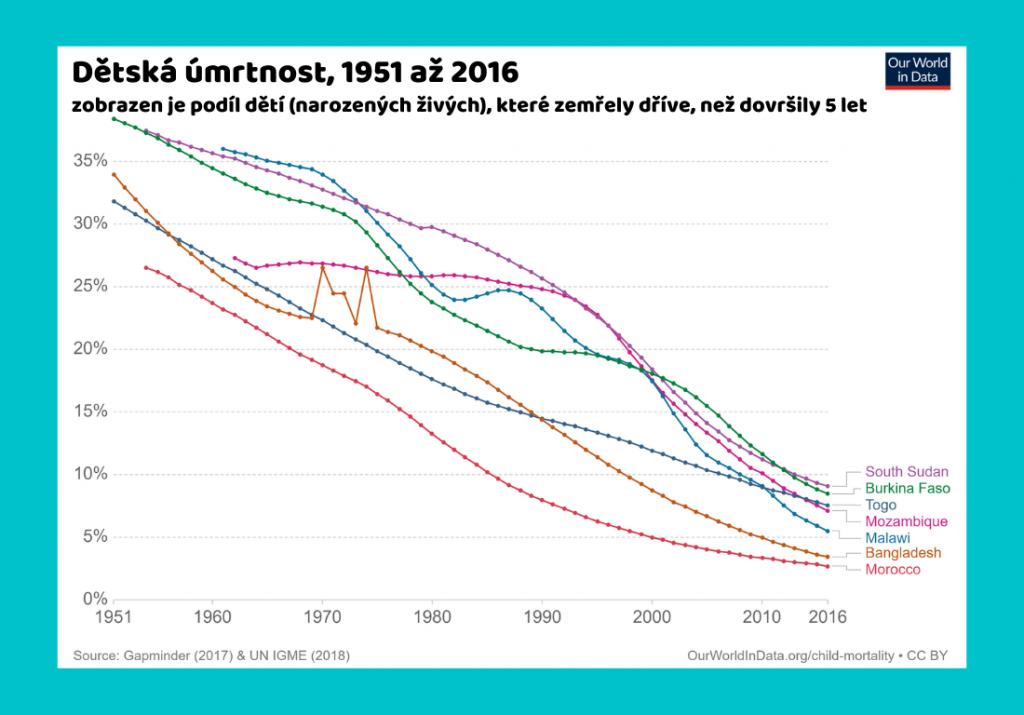 Infografika zobrazující dětskú úmrtnost v rozvojových zemích.